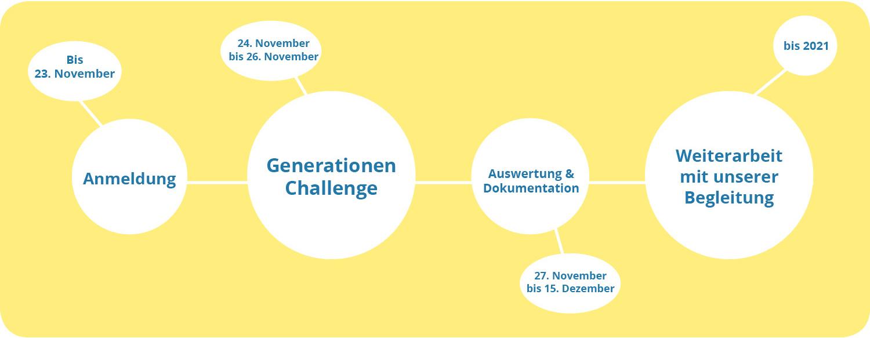 Generationen im Gespräch - Challenge - Ablauf